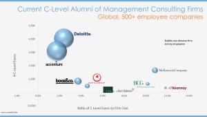 C-Level-Chart
