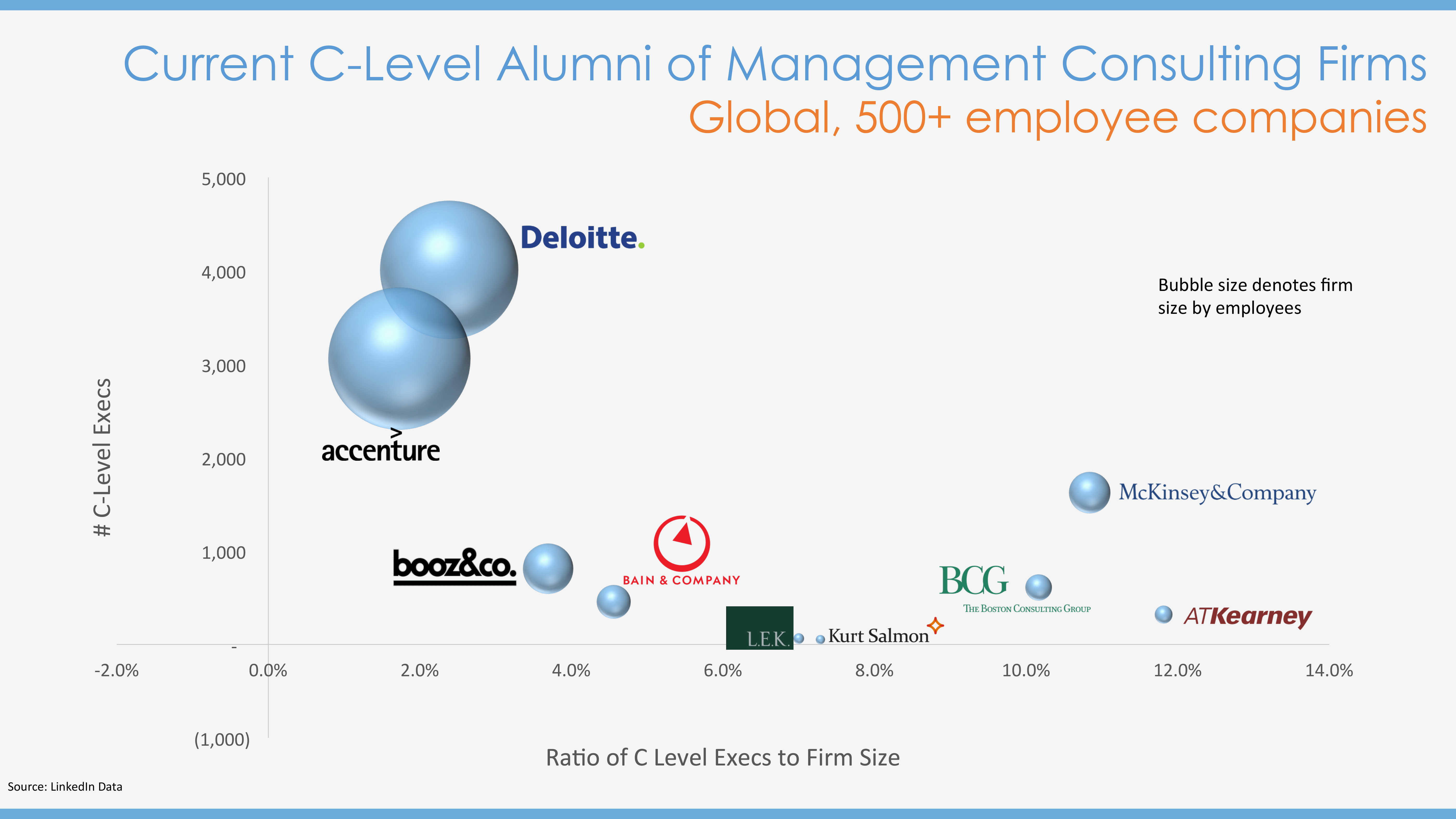 Current C-Level Alumni of Management Consulting Firms | IQ Workforce