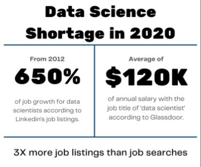 Data Science Shortage in 2020
