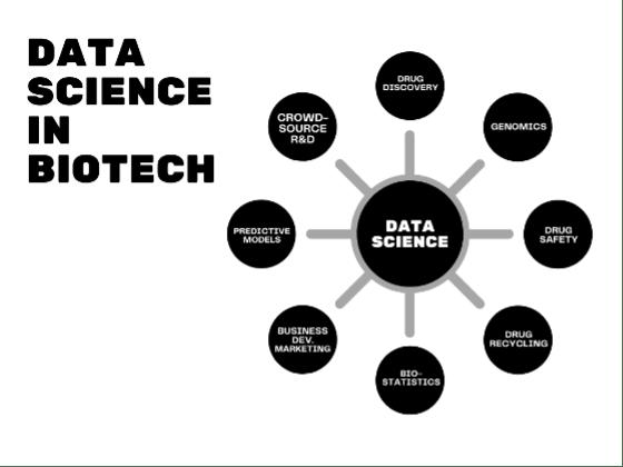 Figure 3. Data science in biotech.