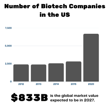 Number of Biotech Companies in US